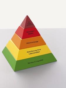 Pyramide Sparkassen-Finanzkonzept Individualkunden