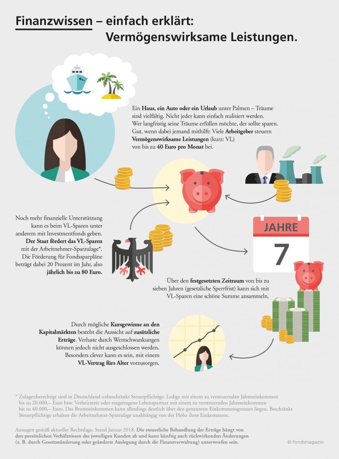 Vermögenswirksame Leistungen Comdirect